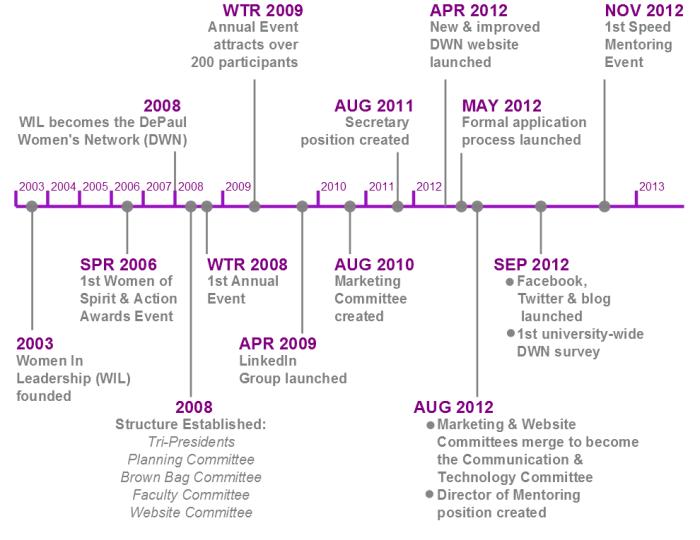 DWN Timeline: 2003-2013